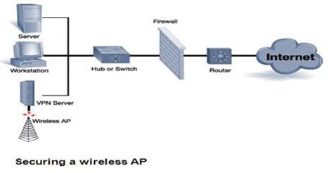 Thesis securing wireless network